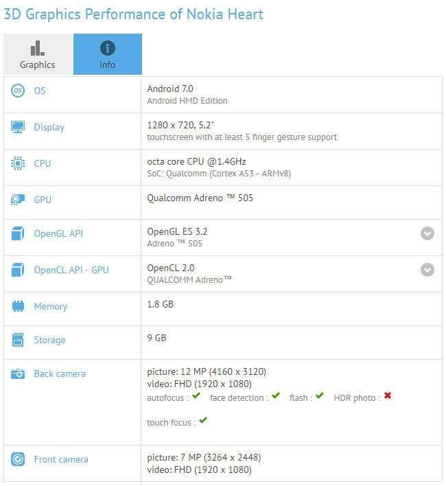 Nokia Heart: новий бюджетний смартфон
